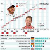 Hamilton vorne, Vettel im Kies