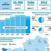 Mehr Asylberechtigte auf Jobsuche