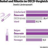 Österreicher rauchen und trinken zu viel