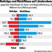 Wien ist als einziges Bundesland EU-Nettozahler