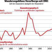 Vorarlberg ist ein Zuwanderungsland