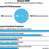 Euro-Millionen für Firmen, die über den Tellerrand forschen