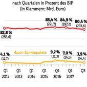 Bad Banks verbessern die Schuldenbilanz des Staates