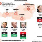 SPÖ muss um Kärnten zittern