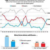 Vorarlberger glauben nicht an anhaltendes Konjunkturhoch