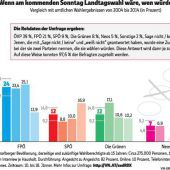 Grüne rutschen auf zwölf Prozent ab