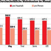 Vorarlberger brauchen mehr Geld