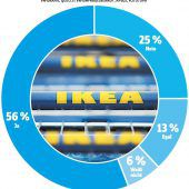Mehrheiten für Handelszentren sind keine Überraschung