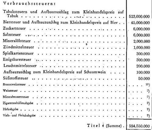 Bundesfinanzgesetz von 1946.