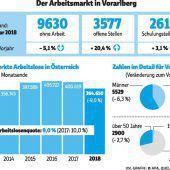 Sehr entspannt, der Vorarlberger Arbeitsmarkt