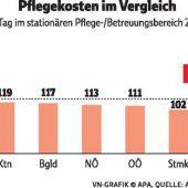 Pflegeheimplatz von 74 bis 238 Euro