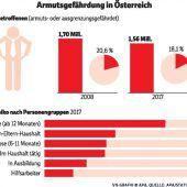 Über eine Million Menschen in Österreich armutsgefährdet