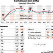 Höhere Rücklagen für die Vorarlberger Kasse
