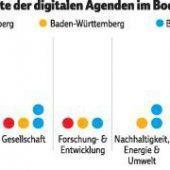Digitaler Fokus auf die Wirtschaft