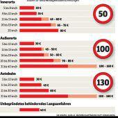 17 Millionen Euro an Strafgeldern