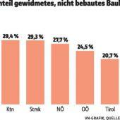 Bauland: Ein Drittel ungenutzt