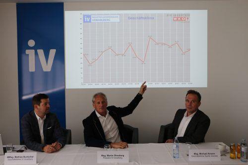 IV-GeschäftsführerMathias Burtscher, Präsident Martin Ohneberg und Michael Amann, Geschäftsführer der Sparte Industrie in der Wirtschaftskammer Vorarlberg. IV