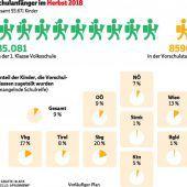 Vorarlberg hat viele Vorschüler