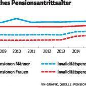 Pensionsalter sinkt wieder