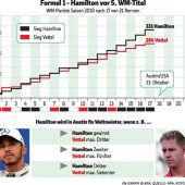 Vettel in Italien im Kreuzfeuer, Hamilton rückt zur Verteidigung aus