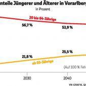Erdrückende Pensionslast für Jüngere
