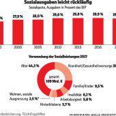 Höherer Länderanteil bei Sozialausgaben