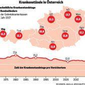 Weniger Krankenstand in Vorarlberg