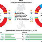Weniger Ausgaben mit mehr mobiler Pflege