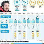 Hirscher macht sich auf zu 30. Slalomsieg