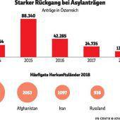 Zahl der Asylanträge fast halbiert