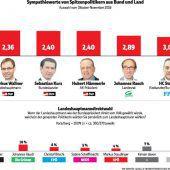 In Umfrage der VP ist Wallner in der Wählergunst gestiegen