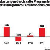 Kalte Progression bleibt noch