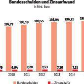 Höhere Schulden, sinkende Zinsen