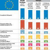Kräftemessen im EU-Parlament