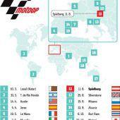 KTM hofft auf einstellige Ergebnisse