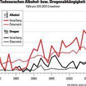 Verlagertes Alkoholproblem