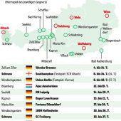 Österreich genießtguten Ruf bei Topklubs