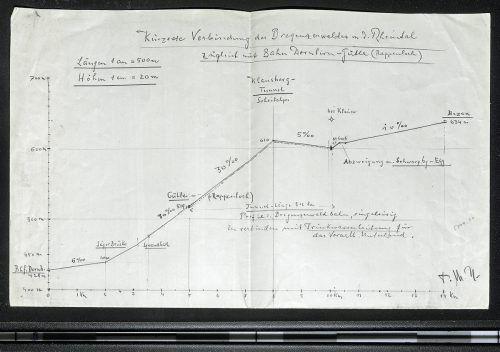 Konstruktionszeichnung für eine Schmalspurbahn von Martin Hämmerle (1874 - 1946) aus dem Jahr 1943. Stadtarchiv Dornbirn