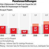 Kräftige Pensionserhöhung