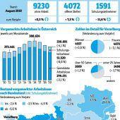 10.821 Menschen sind ohne Job