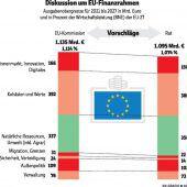 EU-Finanzen sorgen für Kopfzerbrechen