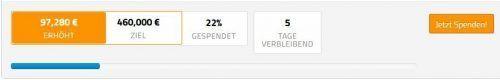 Stand gestern 13 Uhr beim Crowdfunding von Austria Lustenau für die dringend benötigten 460.000 Euro.Austria
